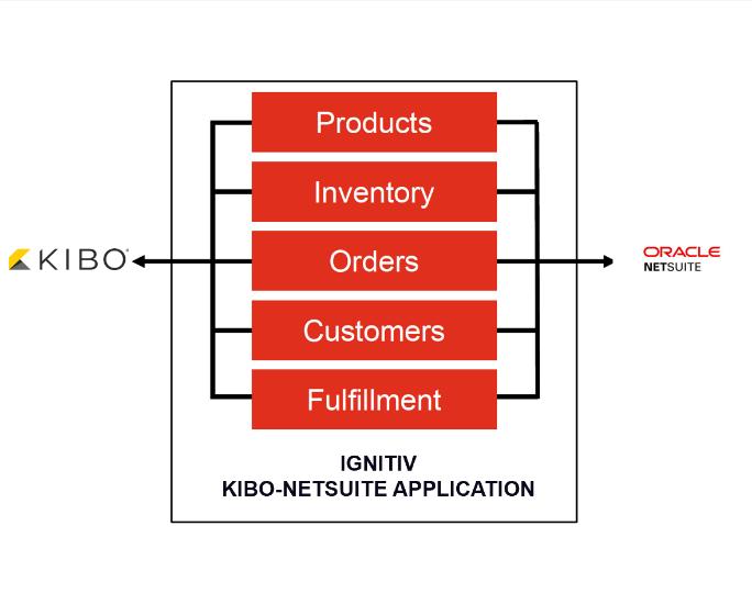 Ignitiv Kibo / Netsuite Connector